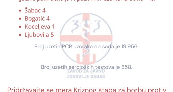 Nedeljni izveštaj ZZJZ Šabac u vezi sa Kovidom -19