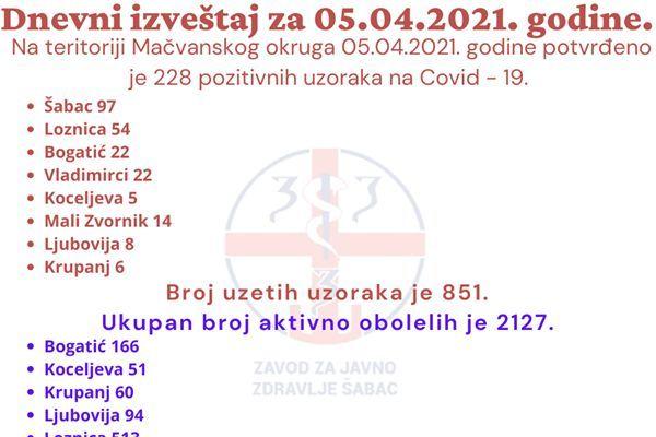 Još 228 pozitivnih na teritoriji Mačvanskog okruga